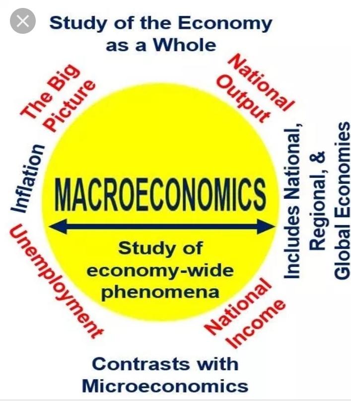 مدخل للتحليل الاقتصادي الكلي