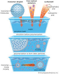 Physicochimie des surfaces et des interfaces