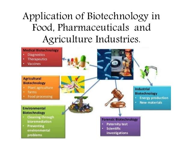 Biotechnologie et applications